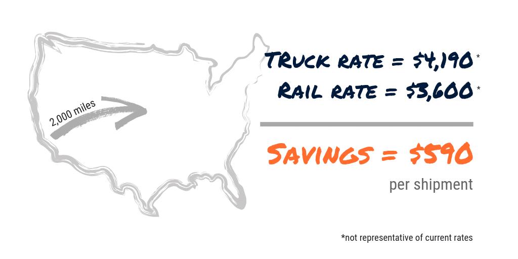 rail vs truck savings example