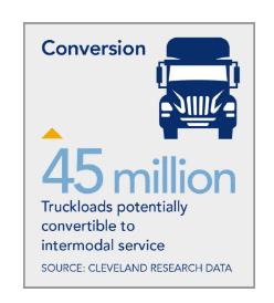 truck vs rail transportation