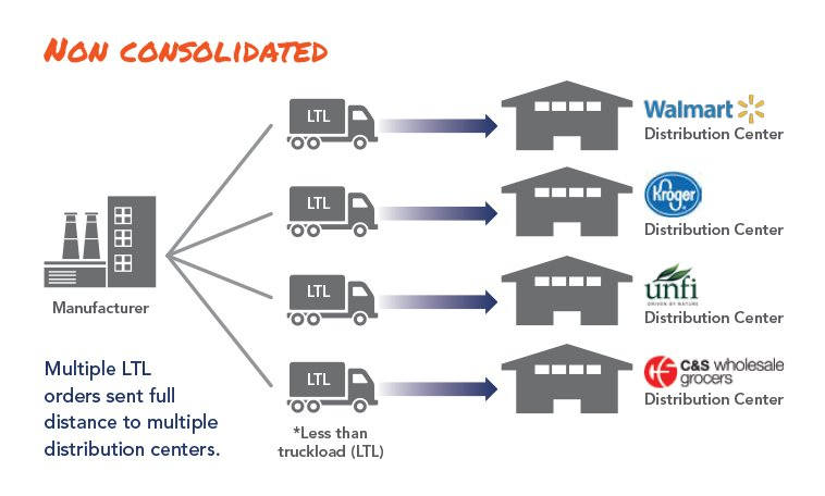 non consolidated freight illustration
