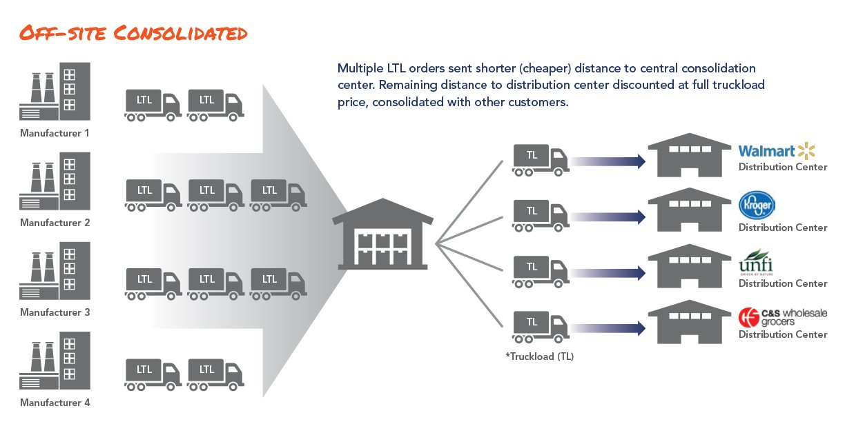 illustration of off-site ltl consolidation model freight consolidation services