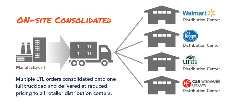 illustration of onsite ltl consolidation model freight consolidation services