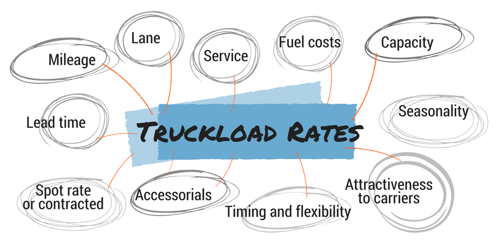 truckload rates full truckload rates