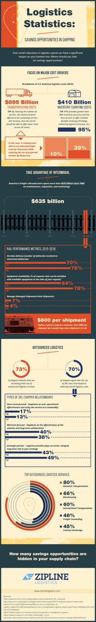 logistics-statistics