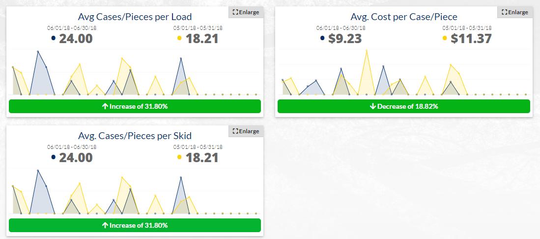 how to calculate minimum order quantity