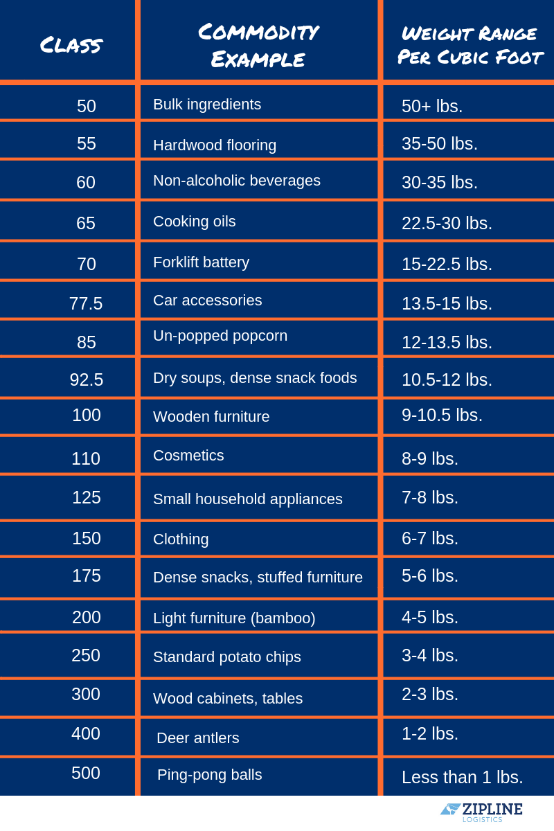 NMFC Codes List NMFC Code List