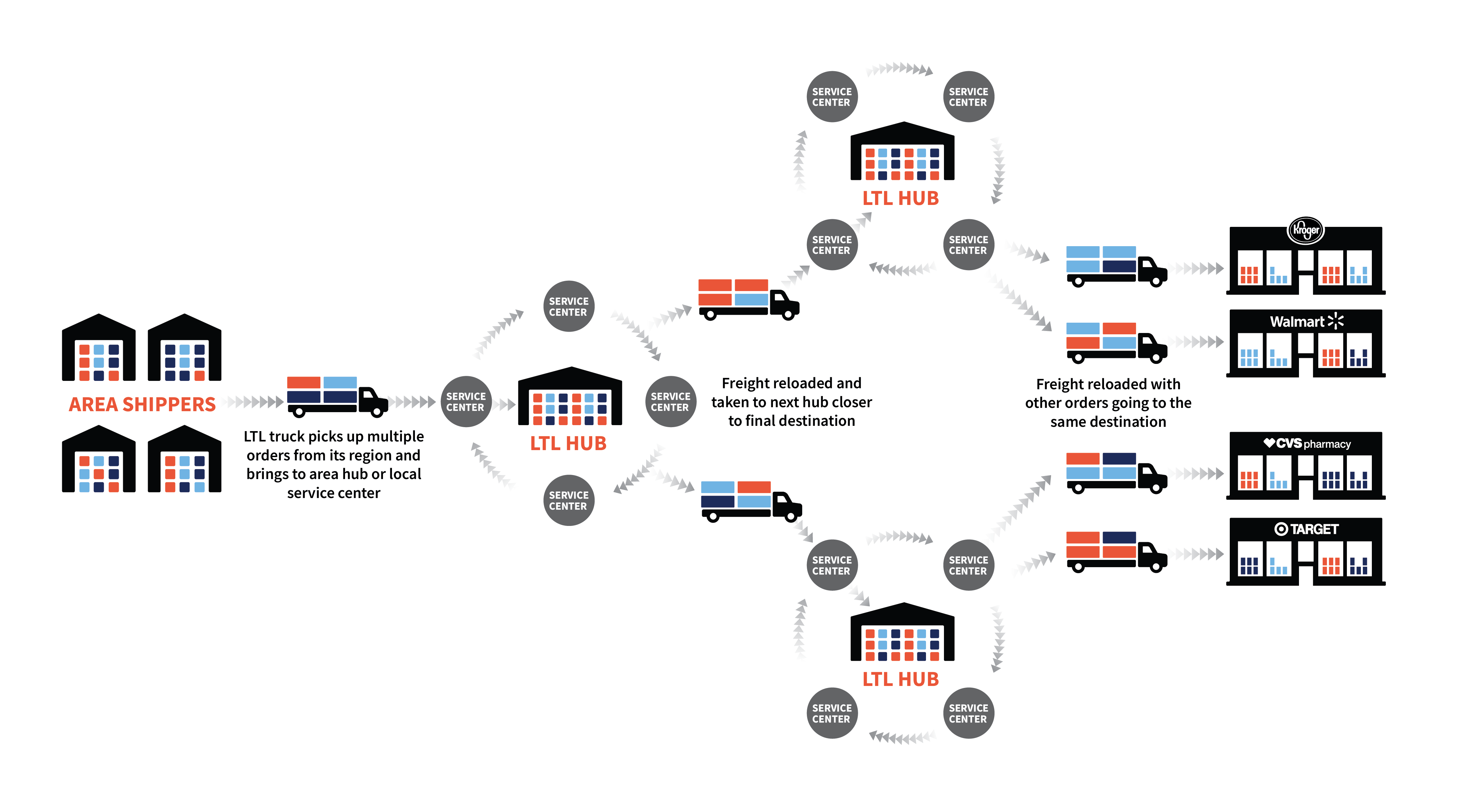 Diagram of Less Than Truckload Freight Shipping LTL Shipping Hub and Spoke