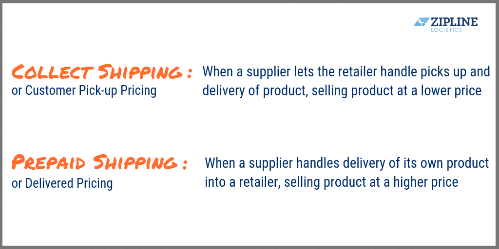 Retail Compliance and Collect Shipping