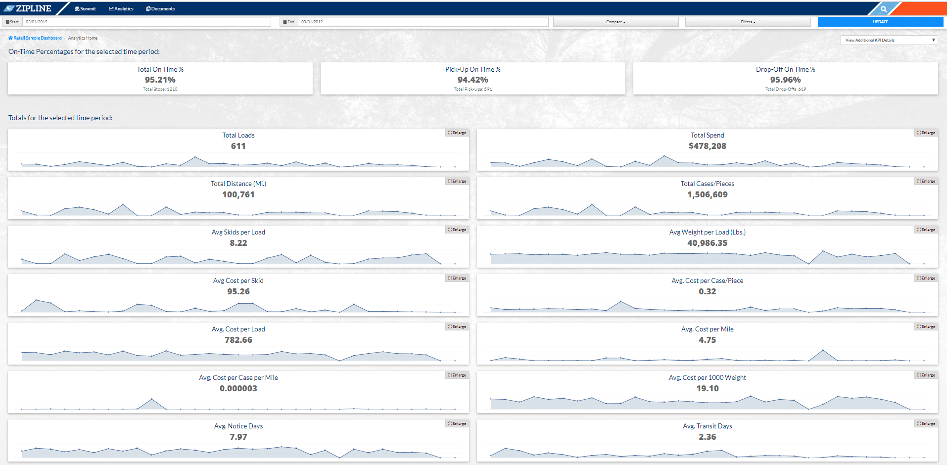 Transportation Network Data