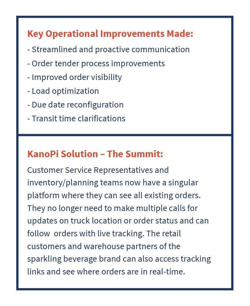 operational improvements for OTIF