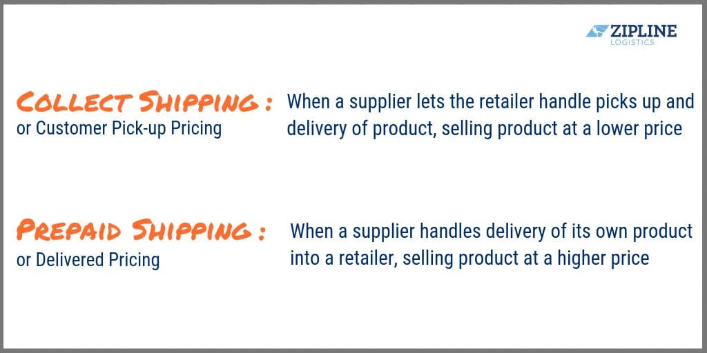 Why Collect Shipping Doesn't Work for CPG Brands