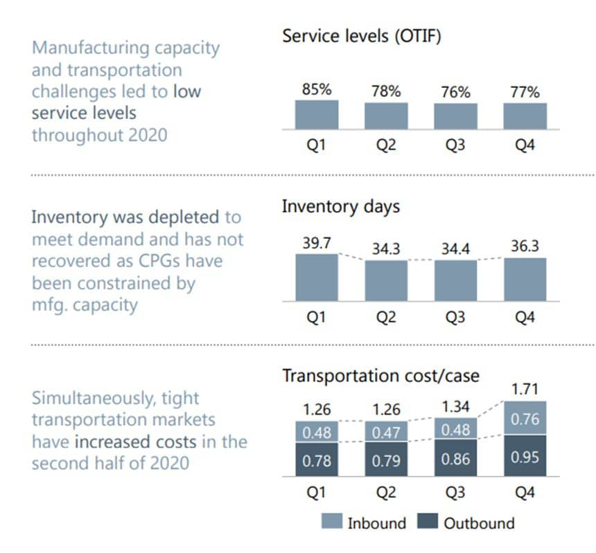 Report from Food Marketing Institute Highlights CPG Logistics Challenges